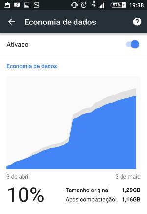 internet dados